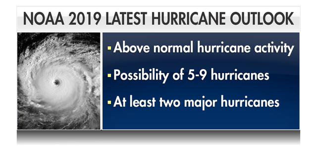 According to The National Oceanic and Atmospheric Administration, the season has the potential to be very dangerous. There are 10 to 17 total named storms that are anticipated this season — those storms are projected to have winds up to 39 miles per hour or greater. NOAA forecasts predict that not all of those storms are expected to make landfall.