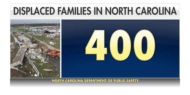 Westlake Legal Group About-400-families-are-still-living-in-temporary-housing-since-Florence.- Hurricane Dorian puts spotlight on homes barely recovered from Florence fox-news/us/us-regions/southeast/south-carolina fox-news/us/us-regions/southeast/north-carolina fox-news/us/disasters fox-news/sports/nhl/carolina-hurricanes fox-news/science/planet-earth/natural-disasters/hurricane-dorian fox news fnc/us fnc Elina Shirazi article 3589ca5a-8eb2-56fd-a81c-51d943af04e4