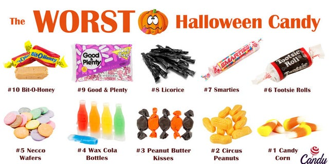 """Candy corn slid up into the No. 1 spot this year. Knocking circus peanuts off the throne. Which is really saying something,"" wrote CandyStore.com in a blog post."