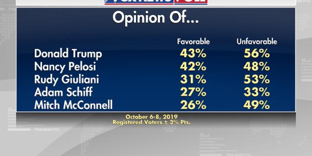 Fox News Poll: Record support for Trump impeachment