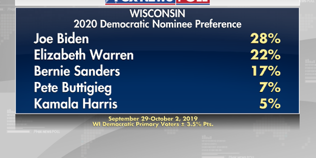 Warren edges ahead of Biden in latest US polls