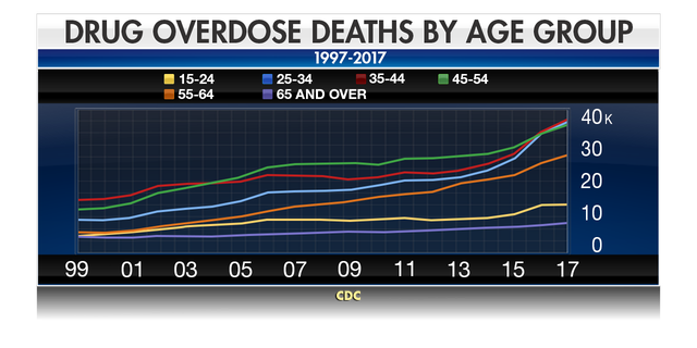 Westlake Legal Group CHART_LINE_Drug_Overdose_Deaths_By_Age_Group Opioid doctor's 40-year sentence is stark reminder of widespread overdose epidemic fox-news/topic/opioid-crisis fox-news/health/mental-health/drug-and-substance-abuse fox-news/health/mental-health/addiction fox news fnc/health fnc article Alexandria Hein 2a3cbdd9-51ad-5122-9e66-932f5241b337