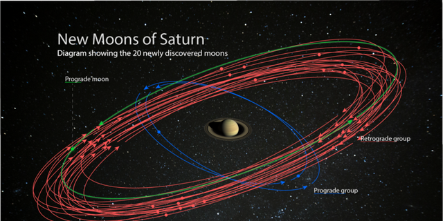 An artistic idea of the 20 newly discovered moons orbiting Saturn. These discoveries bring the planet's lunar total to 82, outnumbering Jupiter for the most part in our solar system. As you study these moons, you can get information about their formation and about the conditions around Saturn. (Source: NASA / JPL-Caltech / Space Science Institute, star background courtesy of Paolo Sartorio / Shutterstock)