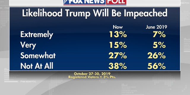 Fox News Poll: 49 percent favor impeaching Trump