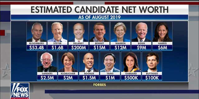2020 Democratic candidates' net worth as of August 2019