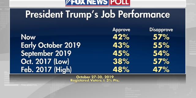 Fox News Poll: 49 percent favor impeaching Trump