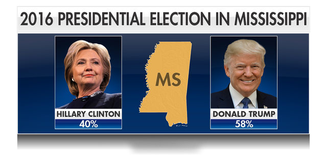 Trump won the state by nearly 18 percentage points in 2016, while state Republicans presently hold the governor's mansion, both legislative chambers and all but one statewide office.