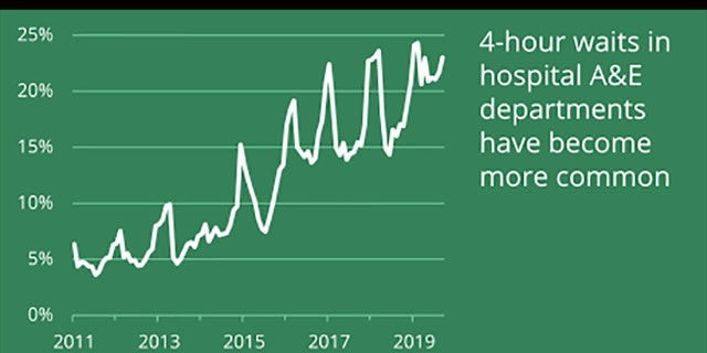 "A chart from the British House of Commons shows increased wait times for ""accident and emergency"" care in English hospitals over time."