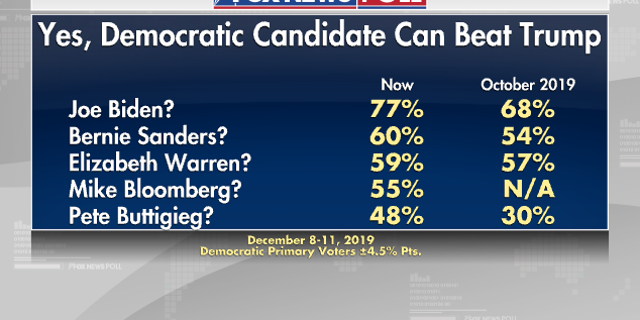 Westlake Legal Group 0ff109a1-1 Fox News Poll: Biden still leads Democratic race as Warren drops fox-news/columns/fox-news-poll fox news fnc/politics fnc f501e778-0d47-5496-8ede-466c2cc52e7a Dana Blanton article