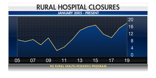 According to the UNC Sheps Center for Health Services Research, a total of 161 rural hospitals have closed their doors since 2005.