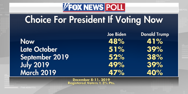 Westlake Legal Group e1dc5e20-6 Fox News Poll: Biden still leads Democratic race as Warren drops fox-news/columns/fox-news-poll fox news fnc/politics fnc f501e778-0d47-5496-8ede-466c2cc52e7a Dana Blanton article