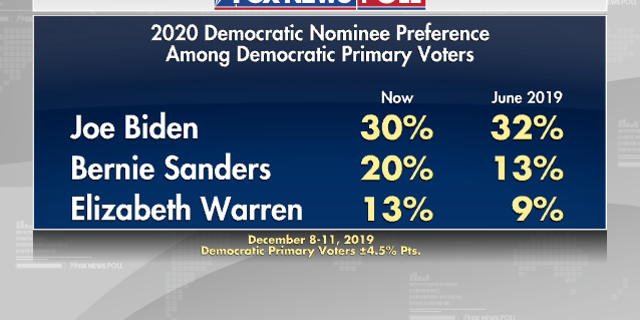 Westlake Legal Group e652e456-3 Fox News Poll: Biden still leads Democratic race as Warren drops fox-news/columns/fox-news-poll fox news fnc/politics fnc f501e778-0d47-5496-8ede-466c2cc52e7a Dana Blanton article