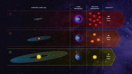 'Orange dwarfs' could be best place in universe to look for aliens