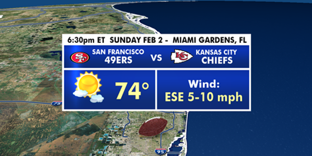 Weather conditions for kickoff on Sunday.