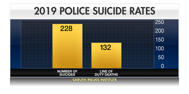 Westlake Legal Group CHART_BAR_2019_POLICE_SUICIDE_RATES Police officer suicide rate more than doubles line-of-duty deaths in 2019, study shows Hunter Davis fox-news/us/us-regions/southwest/texas fox-news/us/crime/police-and-law-enforcement fox-news/health/mental-health fox news fnc/us fnc article 8838b13a-6c93-59c2-bf95-804a651e6323