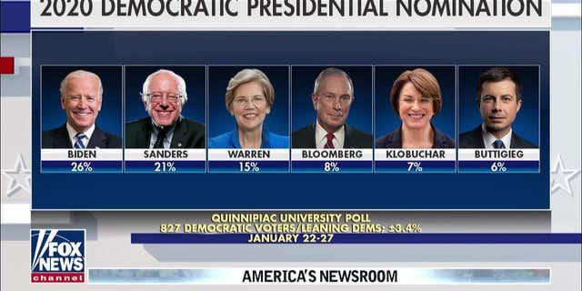 January 22-27, 2020 Quinnipiac University Poll