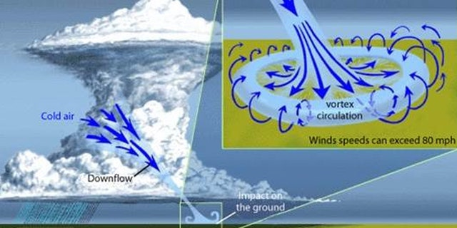 This graphic from the National Weather Service shows the impacts that are present from microbursts.