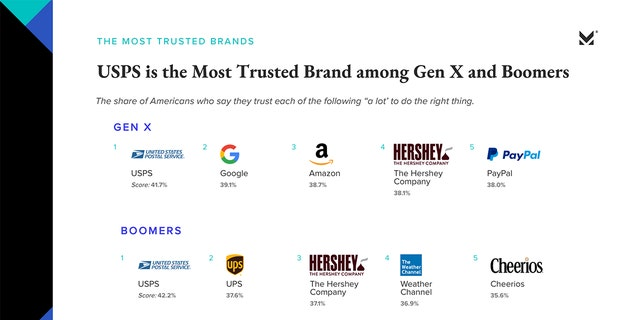 Westlake Legal Group Morning-Consult-The-State-of-Consumer-Trust-16 Americans trust Amazon and Google more than Tom Hanks or President Trump fox-news/tech/companies/google fox-news/tech/companies/amazon fox news fnc/tech fnc Chris Ciaccia article 4131a562-64fa-5fc4-b0d6-0ca79a5537f2