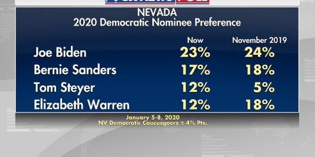 Westlake Legal Group NPoll1 Fox News Poll: Biden and Sanders vie for lead in Nevada, Biden tops Trump fox-news/politics/2020-presidential-election fox-news/person/joe-biden fox-news/person/donald-trump fox-news/person/bernie-sanders fox-news/columns/fox-news-poll fox news fnc/politics fnc Dana Blanton article 245ced9d-20c4-53e5-a991-4bcedc244305