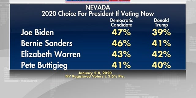 Westlake Legal Group NPoll2 Fox News Poll: Biden and Sanders vie for lead in Nevada, Biden tops Trump fox-news/politics/2020-presidential-election fox-news/person/joe-biden fox-news/person/donald-trump fox-news/person/bernie-sanders fox-news/columns/fox-news-poll fox news fnc/politics fnc Dana Blanton article 245ced9d-20c4-53e5-a991-4bcedc244305