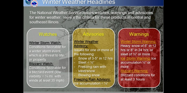 A graphic from the National Weather Service in Lincoln, Ill., showing the difference between a winter storm warning and winter weather advisory.