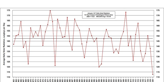 A look at the daily ranking of solar radiation from 1963 to 2020.