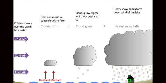 A graphic depicting how lake effect snow forms.