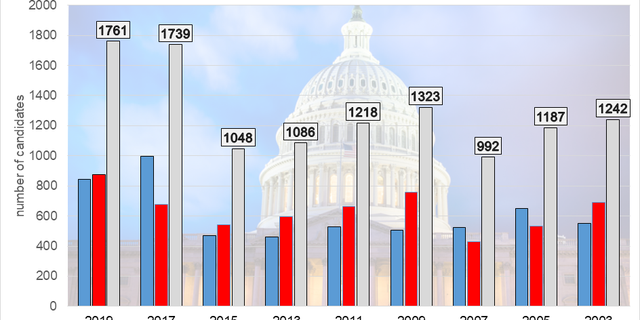 The chart above shows the record number of candidates for House and Senate who filed in 2019, the most ever for an odd year. The growth is fueled by a boom of GOP candidates.