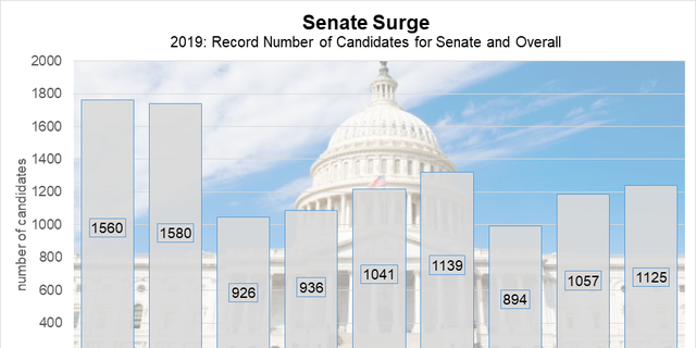 The number of Senate candidates reached a new high, and House numbers are nearly on par with last cycle's record.