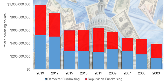 House and Senate candidates raised nearly $1 billion in 2019 alone, with Democrats holding the advantage.