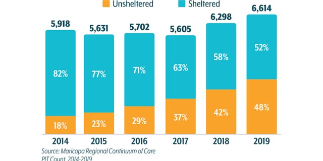 The Maricopa Association of Governments conducts a yearly Point in Time Count to see how many people are homeless. (Source Maricopa Regional Continuum of Care).