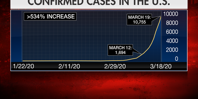 The number of cases reported on Thursday marks a 534 percent spike in one week's time.