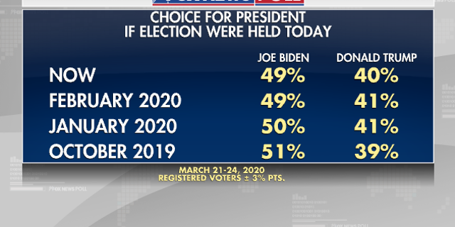 Trump in Close Race With Biden, ABC Poll Shows