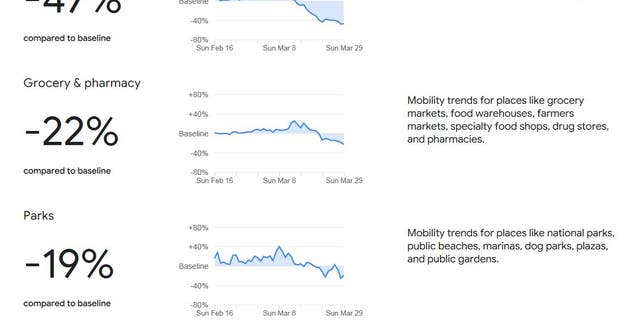 Data supplied by Google shows a dramatic drop in a wide range of daily activities across the U.S.