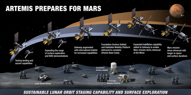 Infographic showing the evolution of lunar activities on the surface and in orbit. (Credit: NASA)