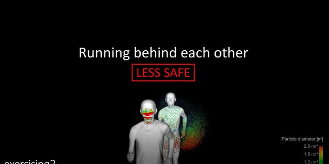 Simulattion technology company Ansys shows how far droplets containing COVID-19 may be able to spread when two people are out running together.