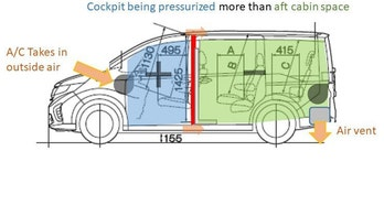 American Honda turned minivans into pressure chambers for COVID-19 testing transportation