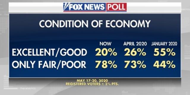 Fox News Poll Biden More Trusted On Coronavirus Trump On Economy Fox News