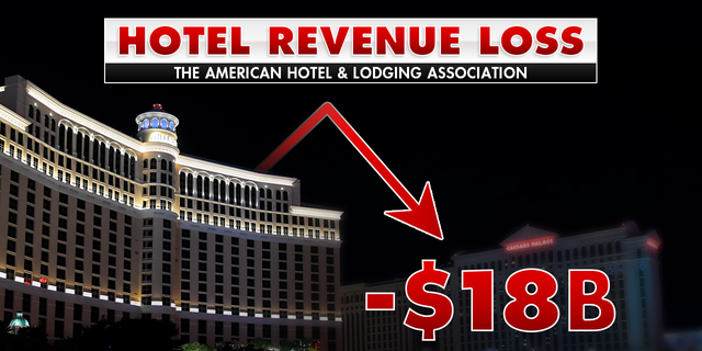 According to the American Hotel and Lodging Association, hotels across the country have already lost more than 18 billion dollars in revenue.