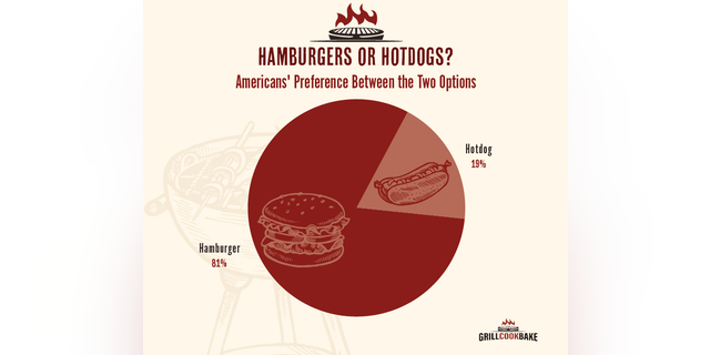 Americans seem to like their burgers.
