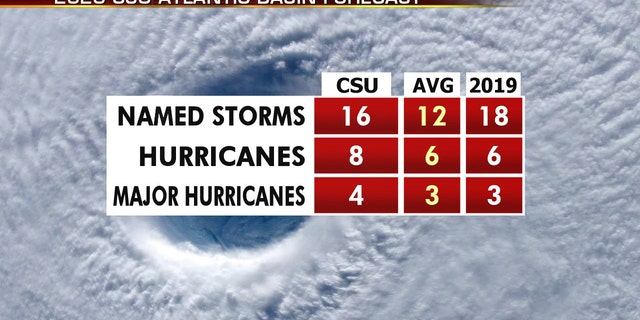 The 2020 Atlantic hurricane season may include above-average activity. Here are what researchers at Colorado State University are forecasting, compared to average.