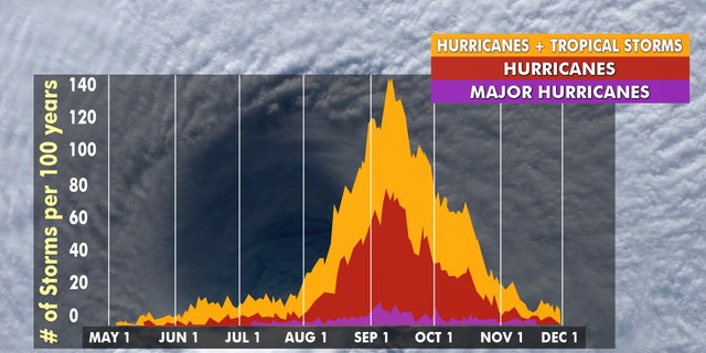 Hurricane season peaks from late August through early October