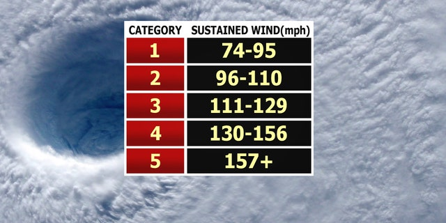 The Saffir Simpson Scale, which is how hurricane strength is rated by sustained wind speed.