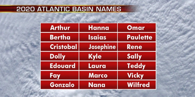 The names for the 2020 Atlantic hurricane season.