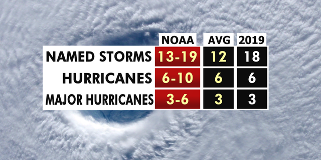 The 2020 hurricane season forecast from NOAA.