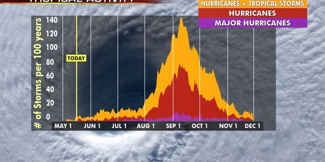 positive news A look at historical tropical activity during Atlantic hurricane season.