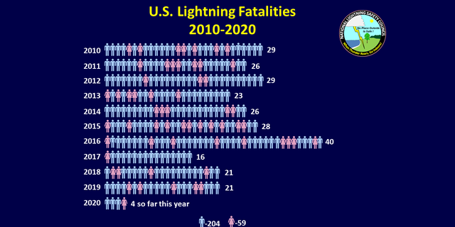 The number of lightning fatalities from 2010 to 2020.