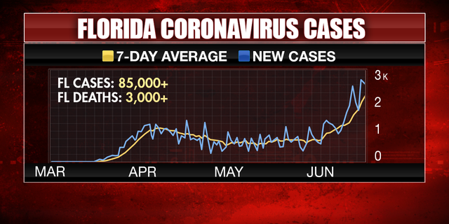 Florida reported a record-high one-day increase of 2,783 new cases on Tuesday. Thursday, officials announced 3,207 new cases, breaking the state's previous single-day high on Tuesday.