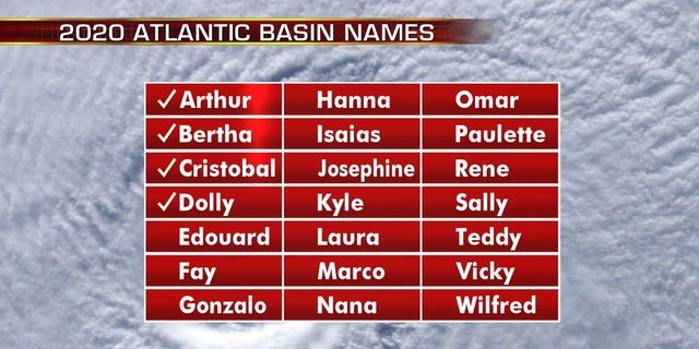 The list of names for the 2020 Atlantic hurricane season.