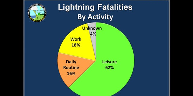 A breakdown of lightning fatalities by activity from 2006 through 2019.